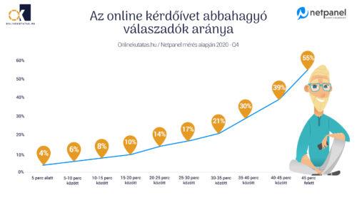 online kérdőívet abbahagyó válaszadók aránya